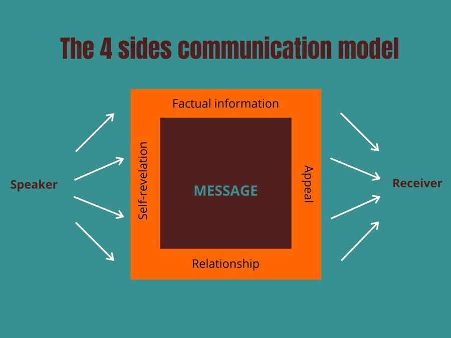 The 4 sides communication model
